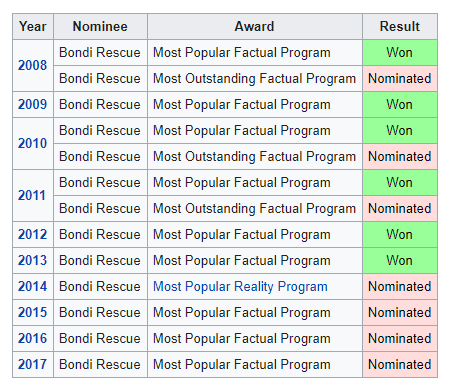 list of awards of Bondi rescue